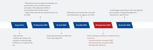 Source ADEME operat.ademe.fr
